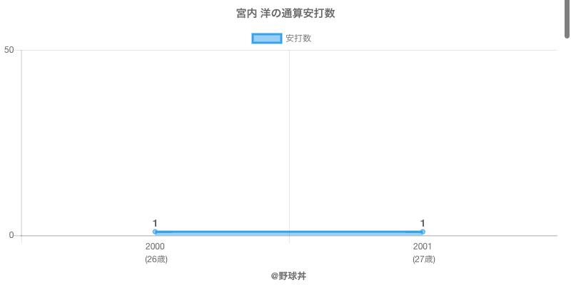 #宮内 洋の通算安打数