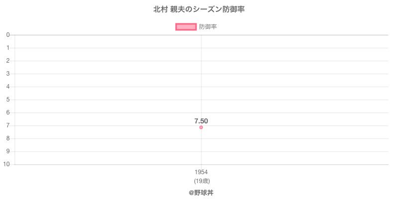北村 親夫のシーズン防御率