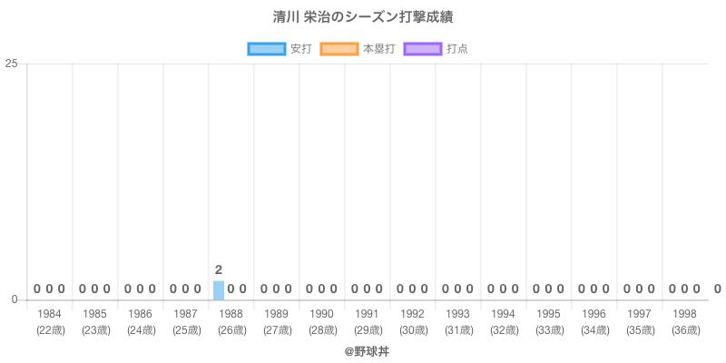 #清川 栄治のシーズン打撃成績
