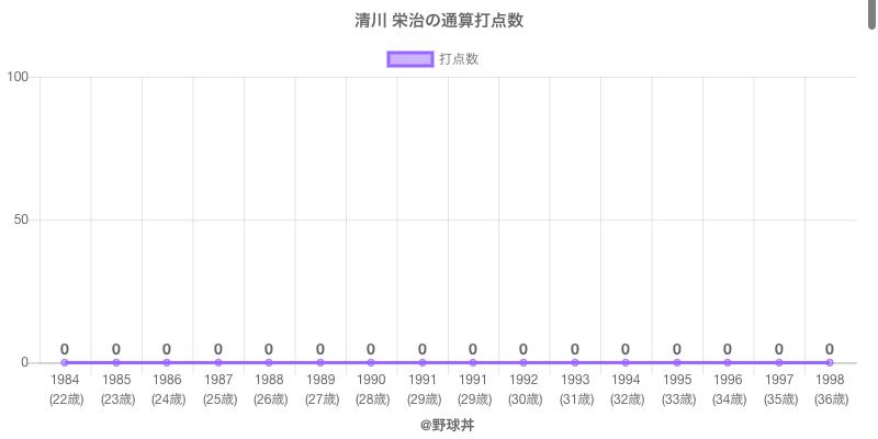 #清川 栄治の通算打点数