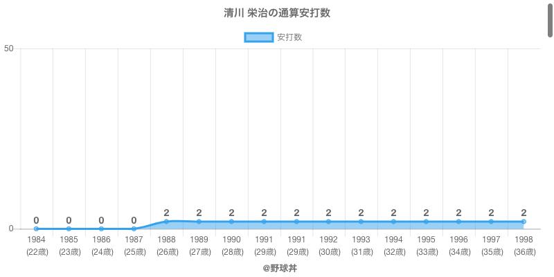 #清川 栄治の通算安打数