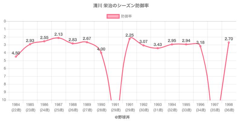 清川 栄治のシーズン防御率