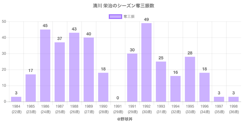#清川 栄治のシーズン奪三振数