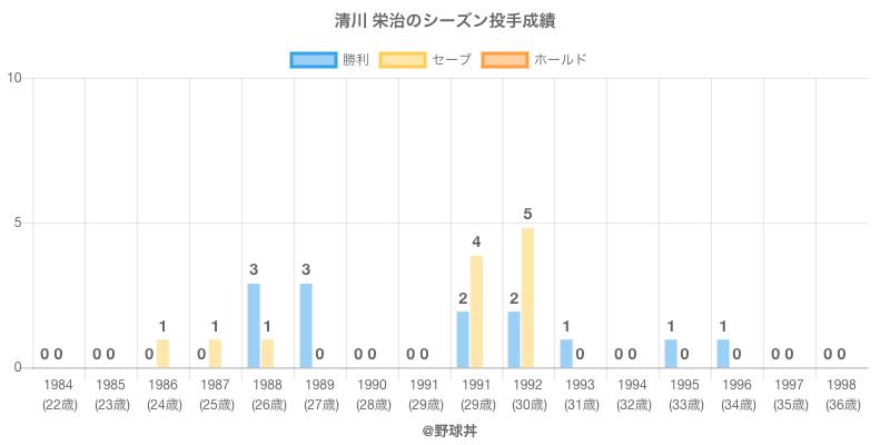 #清川 栄治のシーズン投手成績