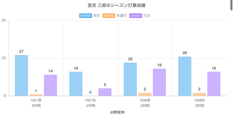 #宮武 三郎のシーズン打撃成績