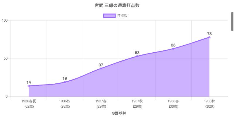 #宮武 三郎の通算打点数