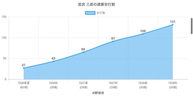 #宮武 三郎の通算安打数