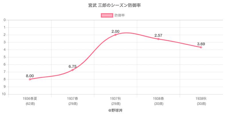 宮武 三郎のシーズン防御率