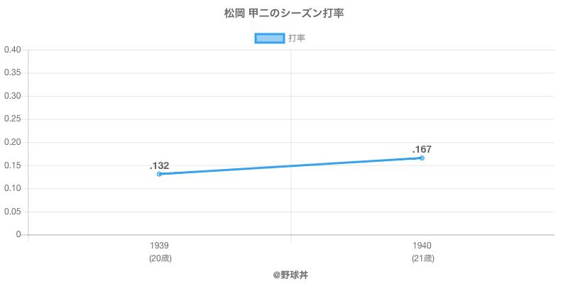 松岡 甲二のシーズン打率