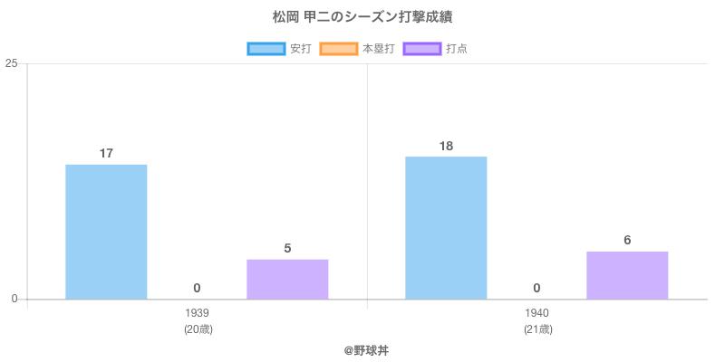 #松岡 甲二のシーズン打撃成績