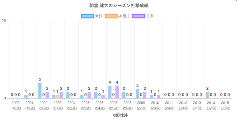 #朝倉 健太のシーズン打撃成績
