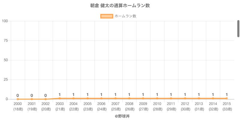 #朝倉 健太の通算ホームラン数