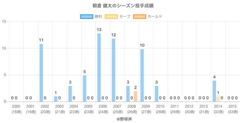 #朝倉 健太のシーズン投手成績