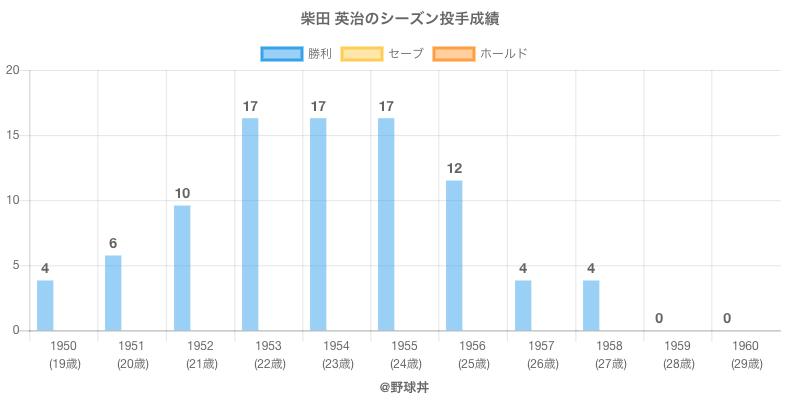 #柴田 英治のシーズン投手成績