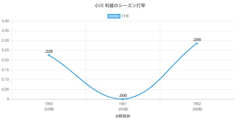 小川 利雄のシーズン打率