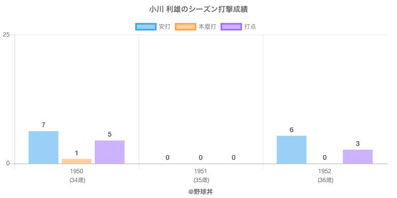 #小川 利雄のシーズン打撃成績