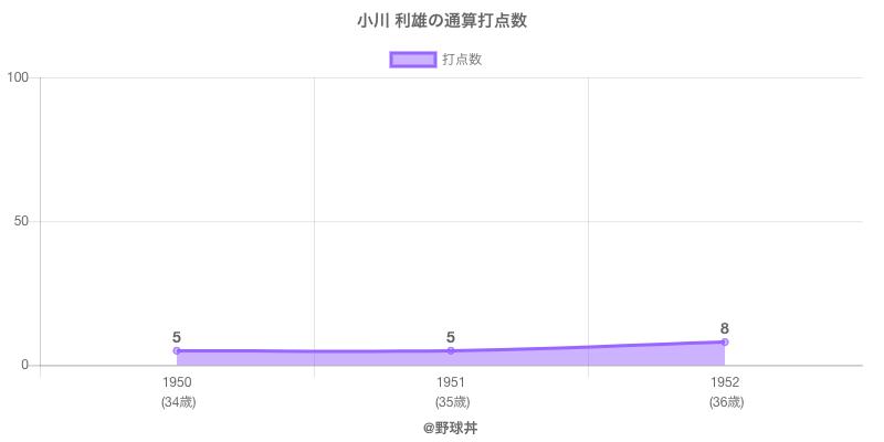 #小川 利雄の通算打点数
