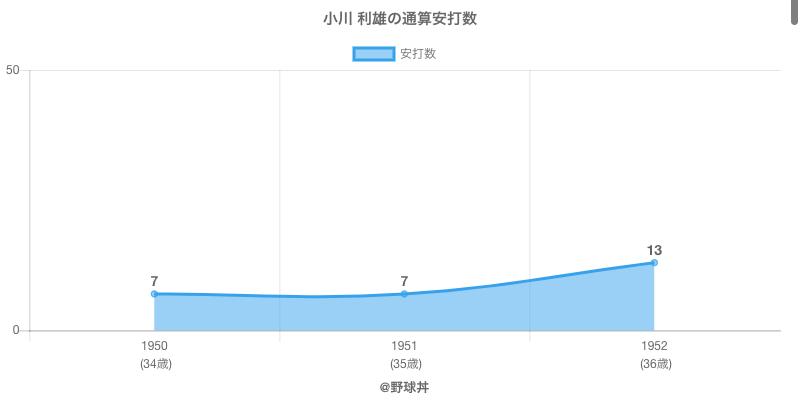 #小川 利雄の通算安打数