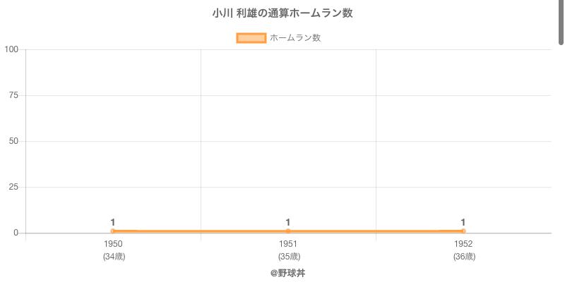 #小川 利雄の通算ホームラン数