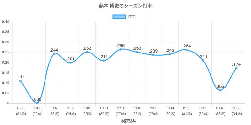 藤本 博史のシーズン打率