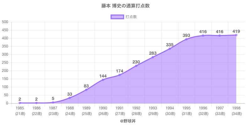 #藤本 博史の通算打点数