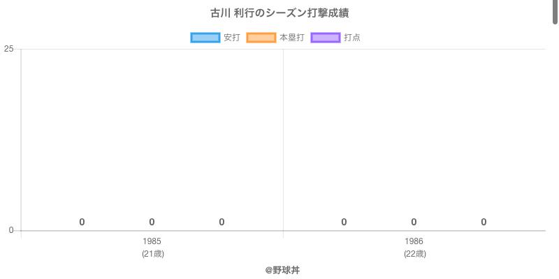 #古川 利行のシーズン打撃成績
