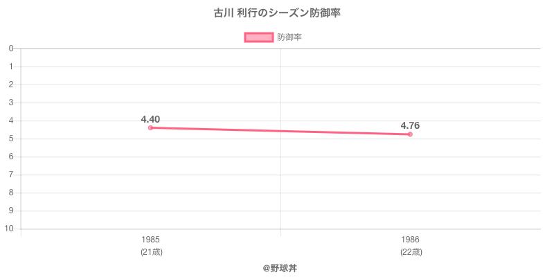 古川 利行のシーズン防御率