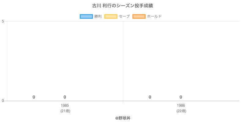 #古川 利行のシーズン投手成績