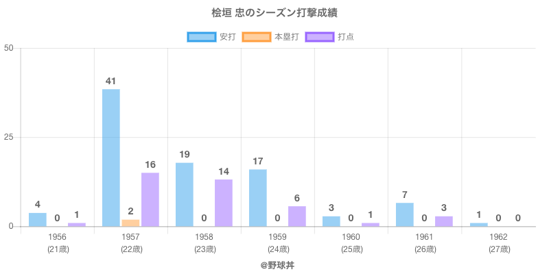 #桧垣 忠のシーズン打撃成績