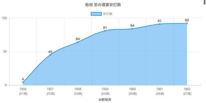 #桧垣 忠の通算安打数