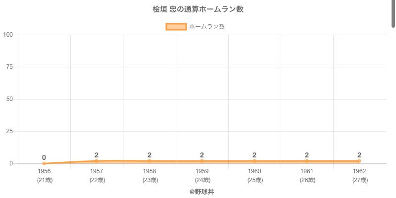 #桧垣 忠の通算ホームラン数
