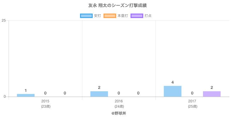 #友永 翔太のシーズン打撃成績