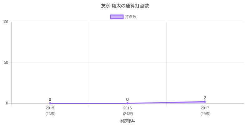 #友永 翔太の通算打点数