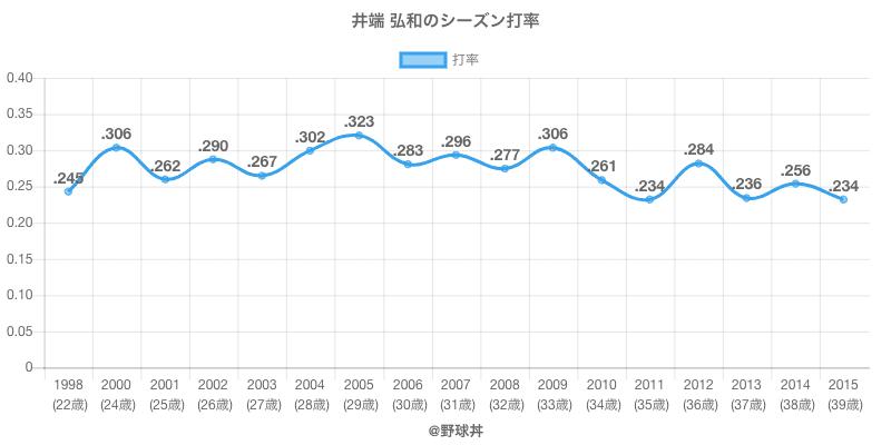 井端 弘和のシーズン打率