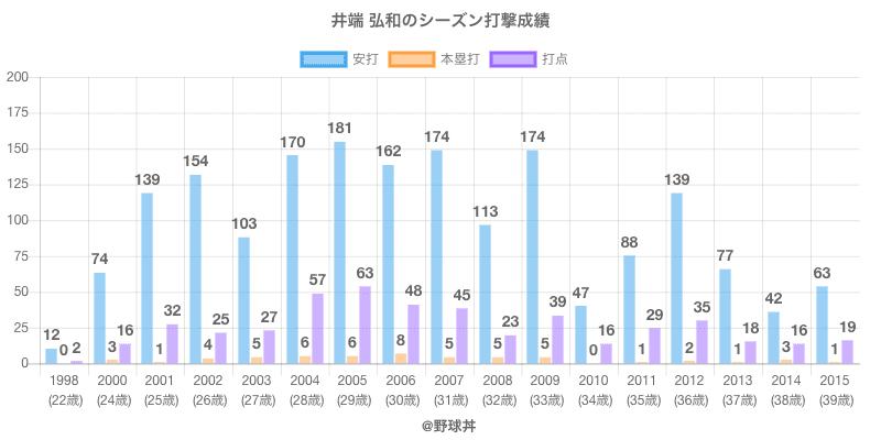 #井端 弘和のシーズン打撃成績