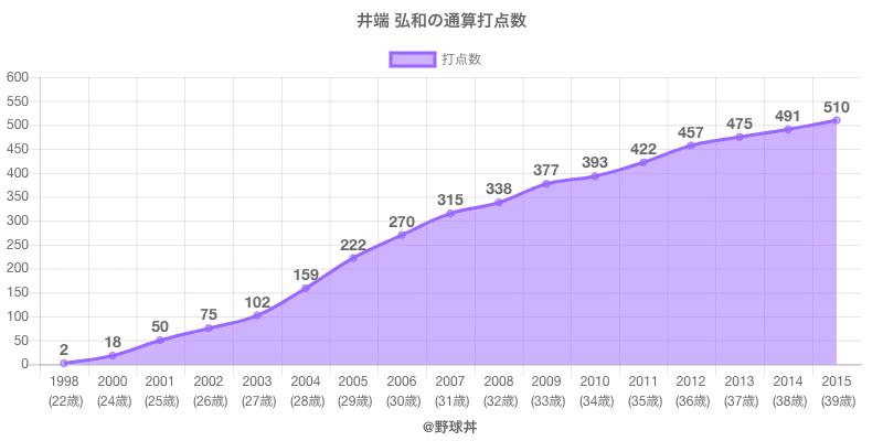 #井端 弘和の通算打点数