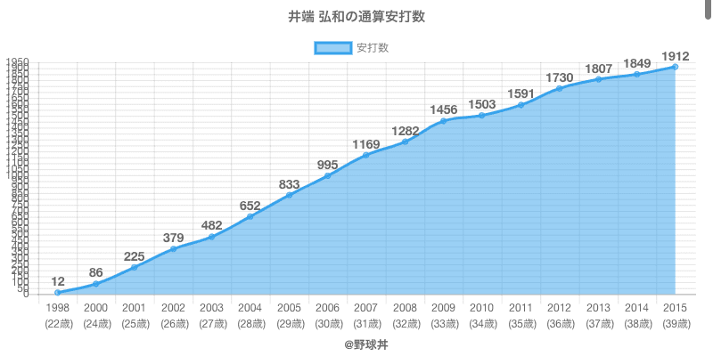 #井端 弘和の通算安打数