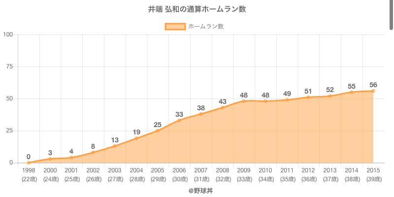 #井端 弘和の通算ホームラン数