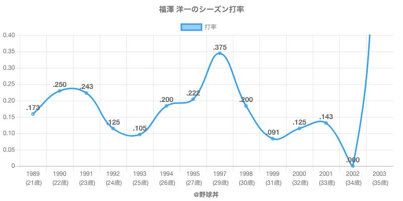 福澤 洋一のシーズン打率
