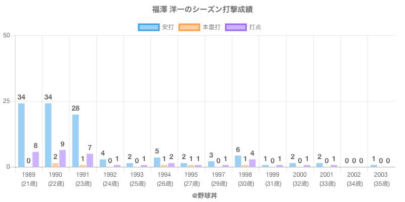 #福澤 洋一のシーズン打撃成績