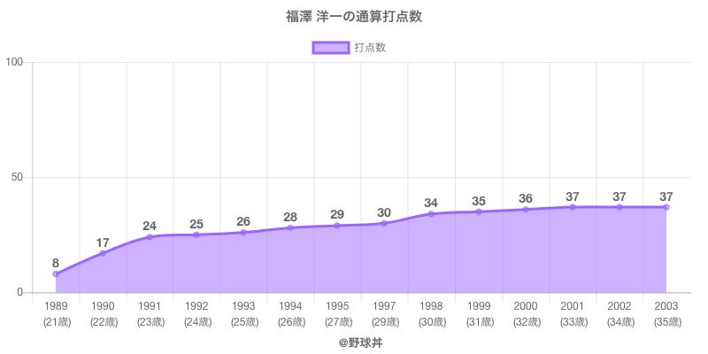 #福澤 洋一の通算打点数