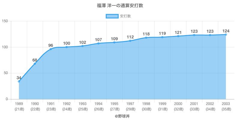 #福澤 洋一の通算安打数
