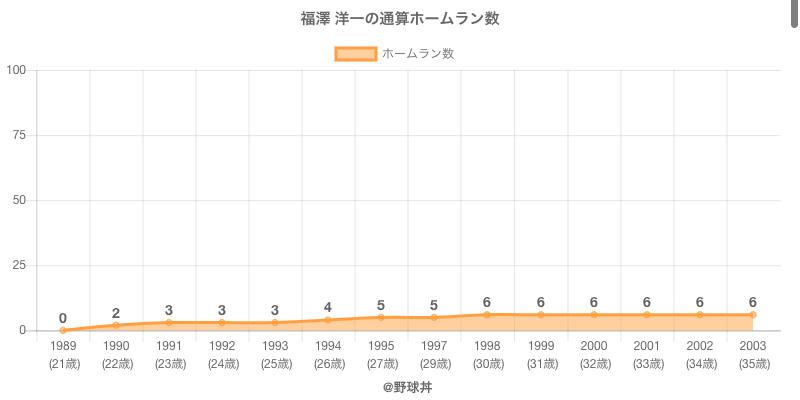 #福澤 洋一の通算ホームラン数