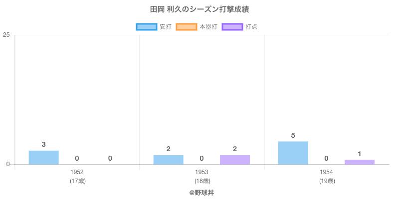 #田岡 利久のシーズン打撃成績