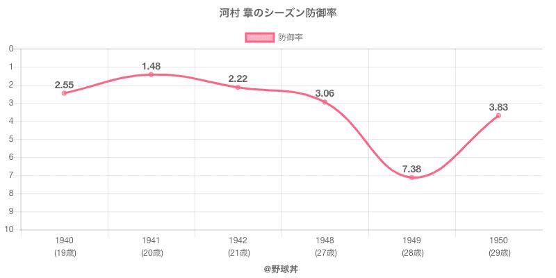 河村 章のシーズン防御率