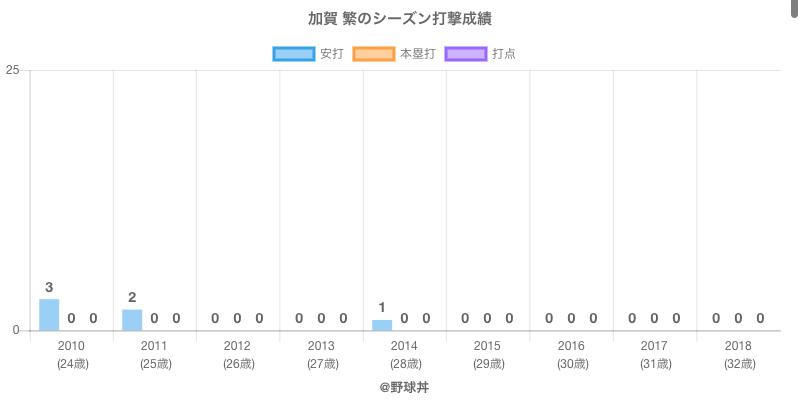 #加賀 繁のシーズン打撃成績