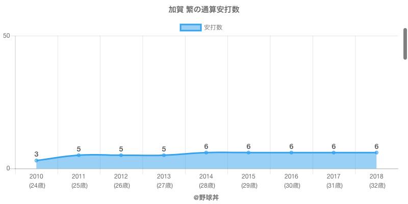 #加賀 繁の通算安打数