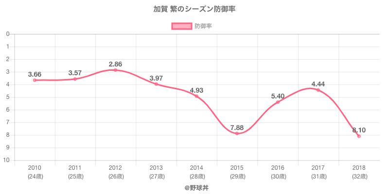 加賀 繁のシーズン防御率
