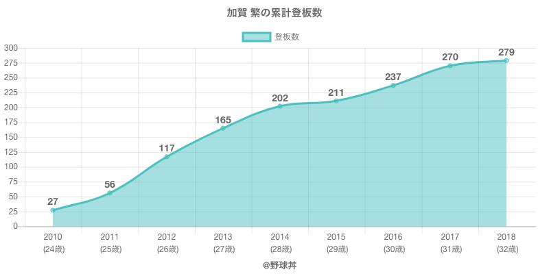 #加賀 繁の累計登板数