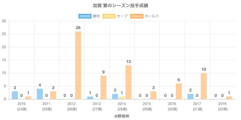 #加賀 繁のシーズン投手成績
